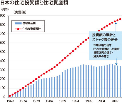 日本の住宅投資額と住宅資産額