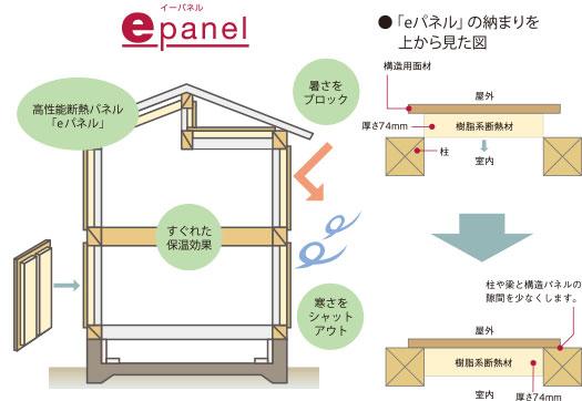 eパネルの構造