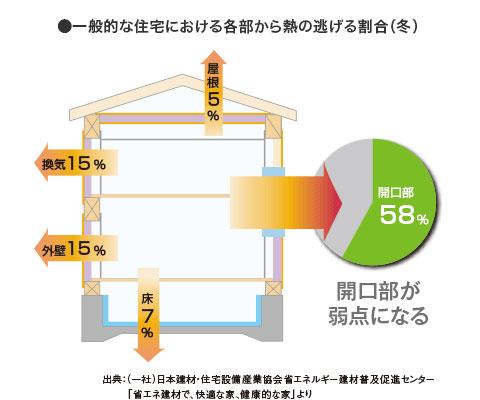 一般的な住宅における各部から熱の逃げる割合
