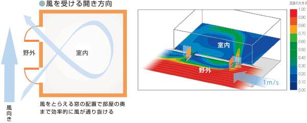 風をとらえる窓の配置で部屋の奥まで効率的に風が通り抜ける