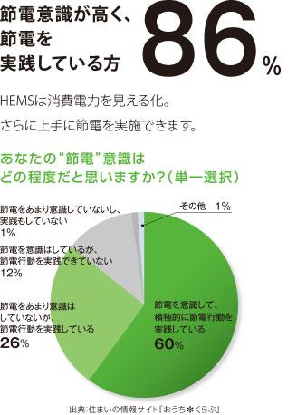 節電意識が高く、節電を実践している方86%
