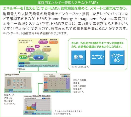 家庭用エネルギー管理システム(HEMS)