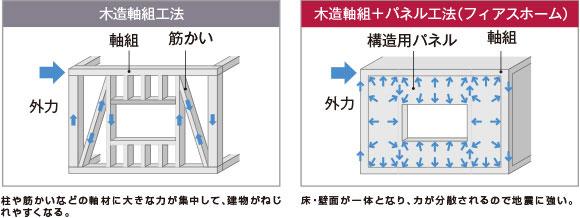 フィアスホームの木造軸組+パネル工法