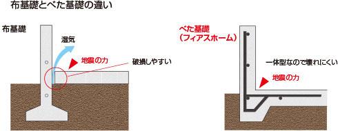 布基礎とべた基礎の違い