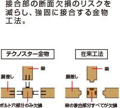 接合部の断面欠損のリスクを減らし、強固に接合する金物